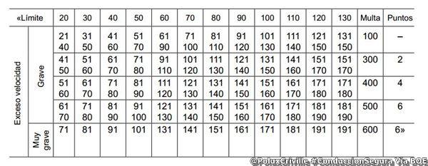 Tabla velocidad y puntos DGT