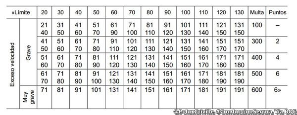 Tabla puntos DGT