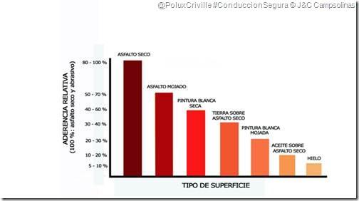 PoluxCriville-J&C_Campsolinas-moto-conduccion-segura-ADHERENCIA SEGUN SUPERFICIE