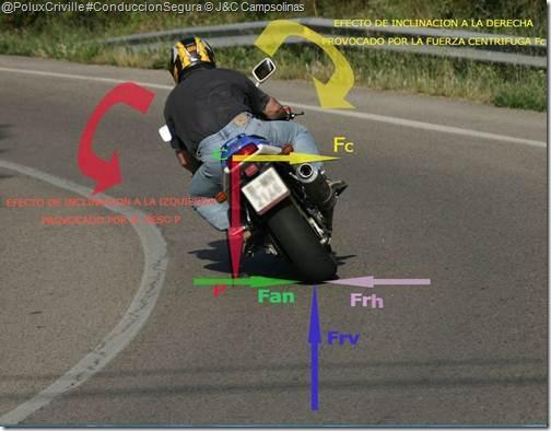 PoluxCriville-J&C_Campsolinas-moto-conduccion-segura-GRAFICO INCLINAR Y GIRAR