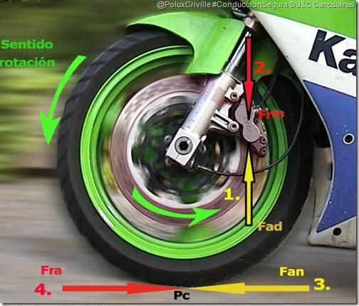 La adherencia en moto  Poluxcriville-jc_campsolinas-moto-conduccion-segura-grafico-rd