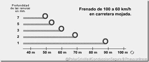 PoluxCriville-Neumaticos-pneus-online_es-moto-conduccion-segura-neumaticos-desgaste