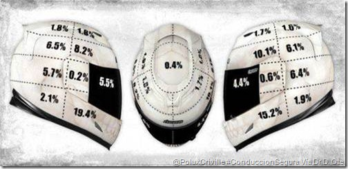 PoluxCriville-Doctor-Dietmar-Otte-proteccion.casco-integral-moto-seguridad-conduccion