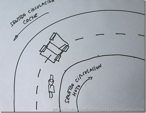 PoluxCriville-Joan Campsolinas-Gráfico de curva a derechas. Debería girar antes (punto de giro adelantado) para no chocar contra el coche que invade mi carril