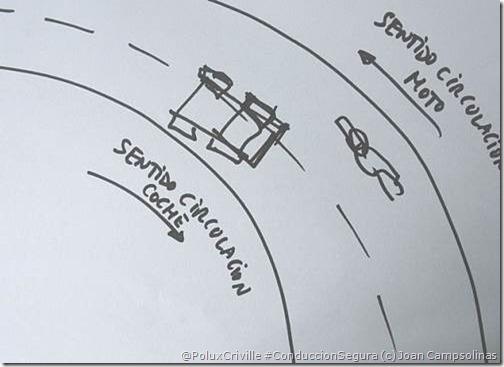 PoluxCriville-Joan Campsolinas-Gráfico de curva a izquierdas. Girando lo más tarde posible (punto de giro retrasado) disminuyen las posiblidades de chocar contra el coche que invade mi carril