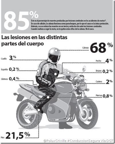 PoluxCriville-DGT_Via_Solomoto.es-accidentes-moto-equipacion-conduccion-segura