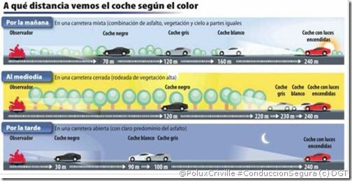 PoluxCriville_Via_DGT_interior.gob.es_color-coches-distancia-visibilidad