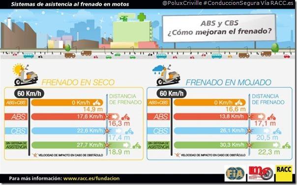 PoluxCriville-Via-RACC.es-Abs-cbs-reduccion-accidentes-conduccion-segura-motos