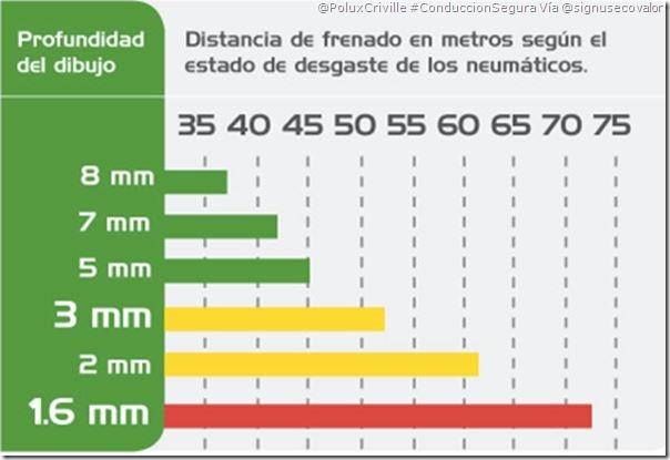 PoluxCriville-via-@signusecovalor-importancia-estado-neumatico-frenada-moto-conduccion-segura