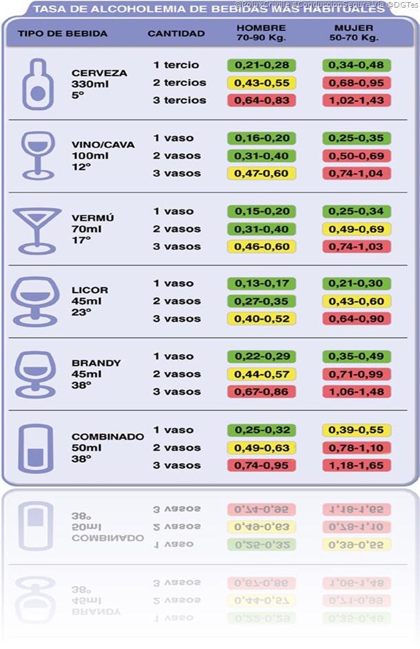PoluxCriville-Via-DGTes-tasa-alcoholemia-conduccion-segura-moto