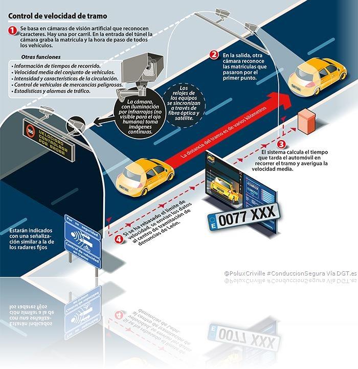 PoluxCriville-Via-DGT.es-INFO-RADAR-TRAMO-conduccion-segura-moto