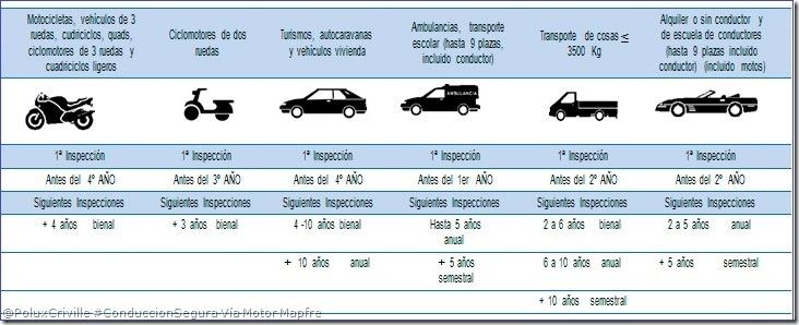 PoluxCriville-Via-Motor-Mapfre-ITV-plazos-inspeccion-conduccion-segura-moto