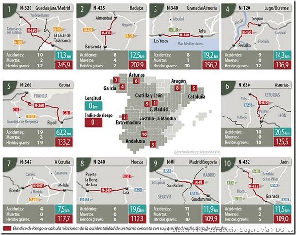 PoluxCriville_Via_@DGTes_carreteras-peligrosas-conduccion-segura-moto