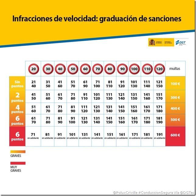 PoluxCriville-Via-@DGTes-Infracciones-velocidad-graduacio-sanciones-conduccion-segura-moto