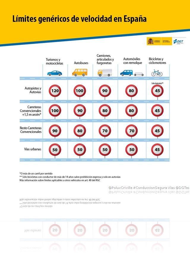 PoluxCriville-Via-@DGTes-Limites-genericos-velocidad-españa-conduccion-segura-moto