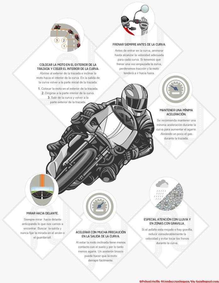 poluxcriville-via-guiarepsol-com-infografia_motos_trazar_curvas