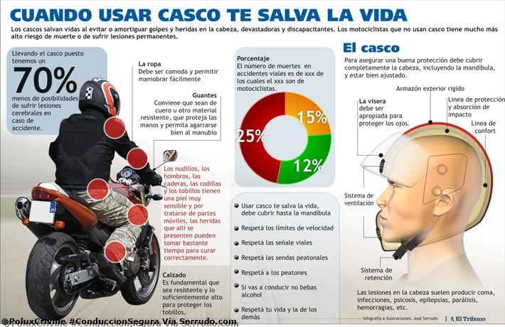poluxcriville-via-serrudo-com-usar-casco-salva-vidas-conduccion-segura-moto