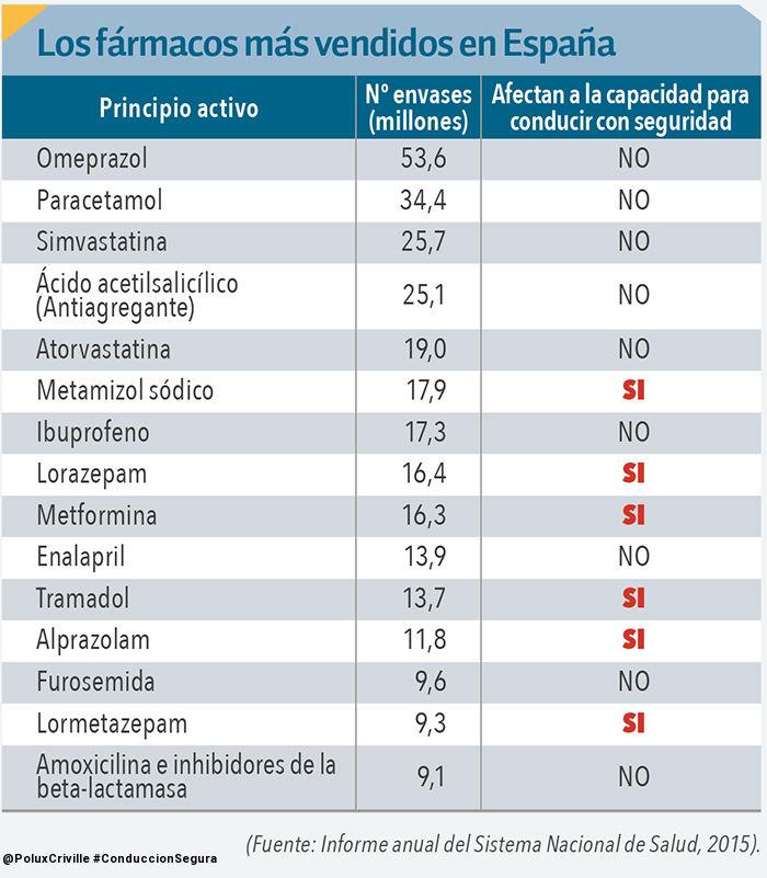 PoluxCriville-Via-DGT.es-Medicamentos-Mas-Vendidos-Peligros-Conduccion