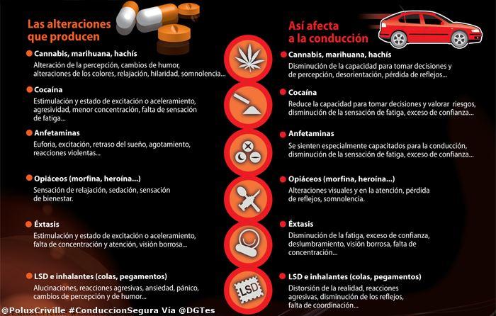 poluxcriville-via-dgtes-efectos-de-las-drogas-conduccion