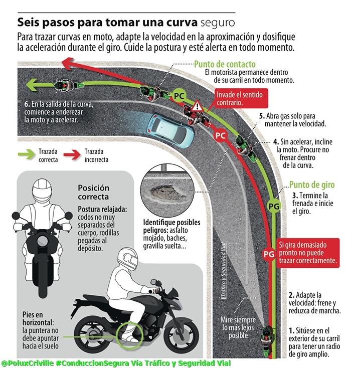 PoluxCriville-Via-DGT-Dlirios-Curvas-en-moto-conduccion-segura