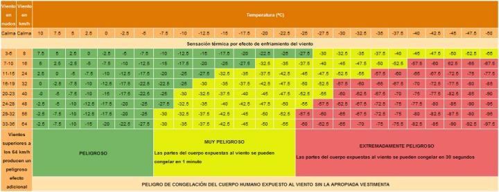 PoluxCriville-Via-motorpasionmoto.com-sensacion_termica_viento-invierno-moto-conduccion-segura